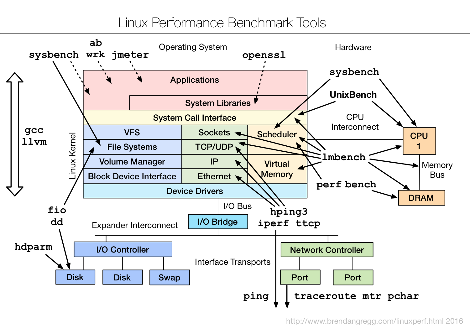 Linux Server Performance Monitoring Tools Foxutech
