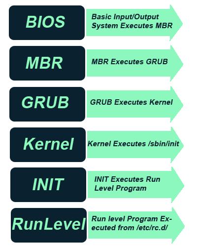 How Is Linus Sebastian: Linux Boot Process