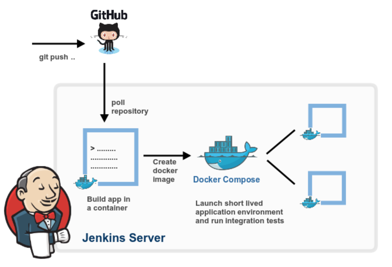 Jenkins Builds The Source Code